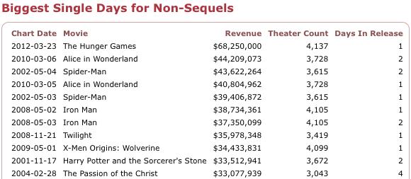 Friday Estimates Hunger Games Smashes Non Sequel Single Day